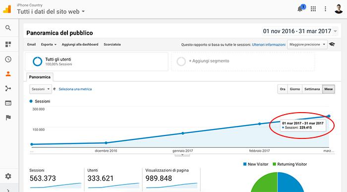 Statistiche sito di Siteground