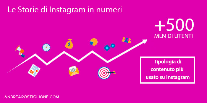 Numeri delle Storie Instagram